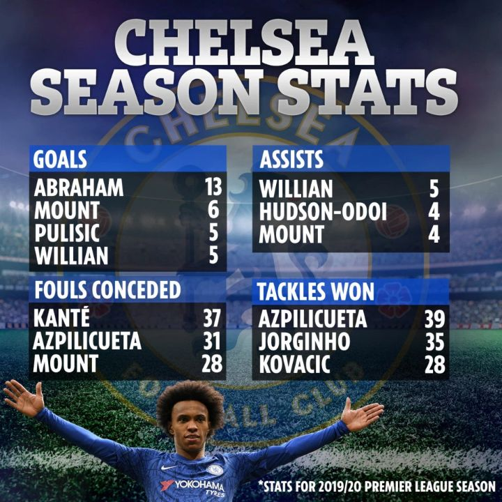 FINAL-CHELSEA-STATS-9th-March