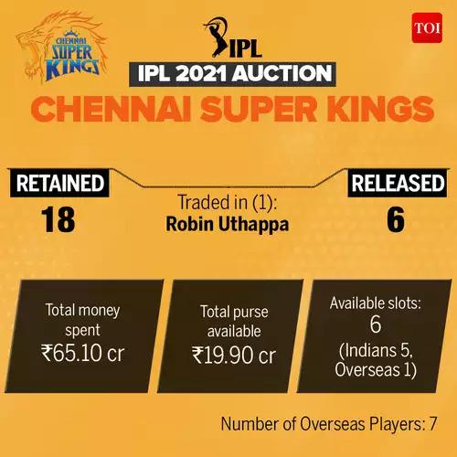 CSK_IPL-Auction