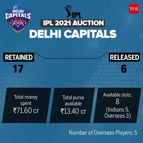 DC_IPL-Auction