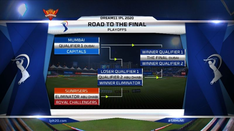 Road-to-the-final-IPL-2020