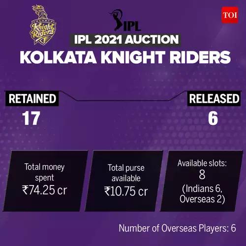 KKR_IPL-Auction