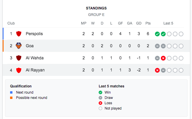 ACL-2021-GroupE-Standings