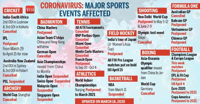 Coronavirus-Sports-events-affected