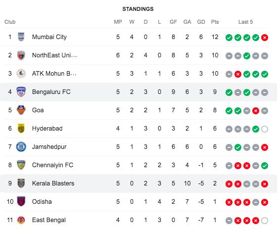 ISL-Standings-BFC