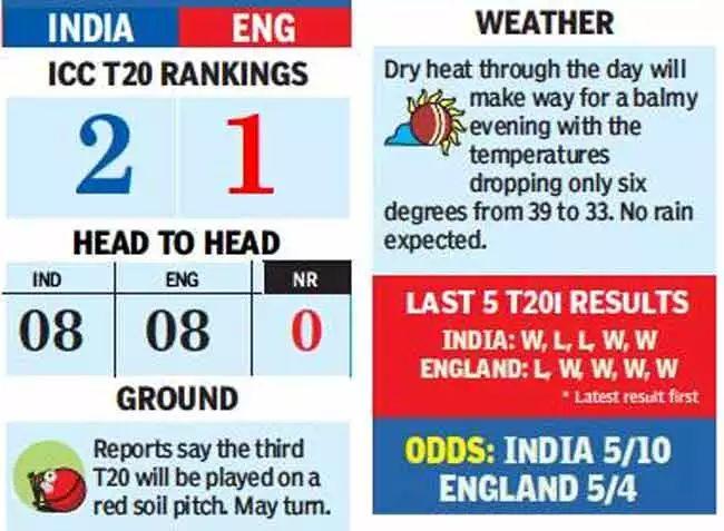 IND vs ENG - 3rd T20I