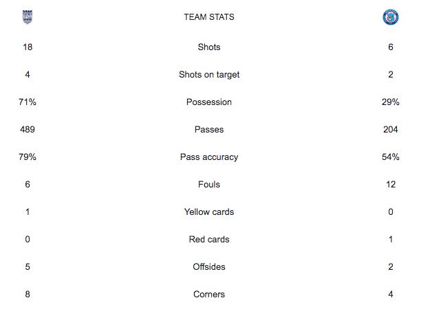 MCFC-Stats