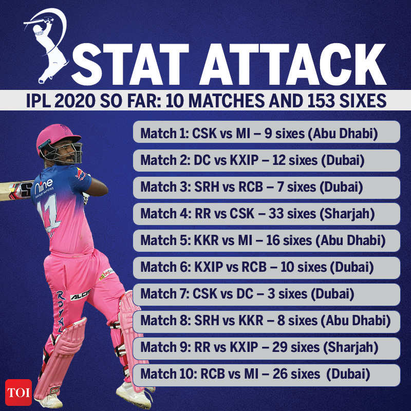 ipl-2020-sixes-galore-153-maximums-already-in-just-10-matches-so-far