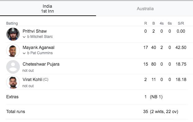 Ind-vs-Aus-Scorecard