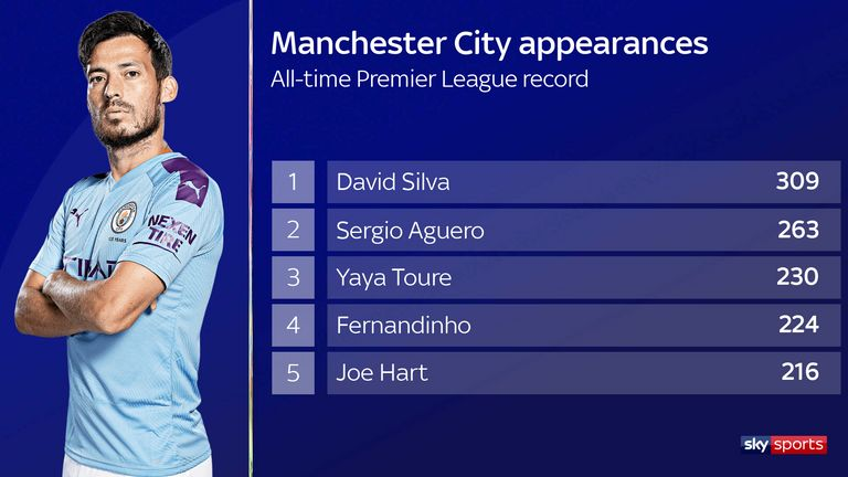 david-silva-man-city_appearances