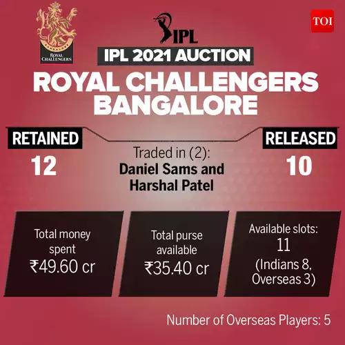 RCB_IPL-Auction