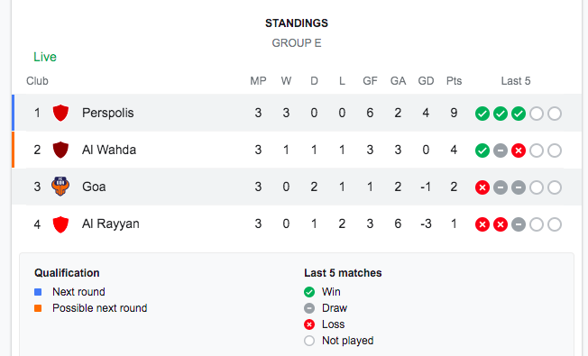 Group E Standings