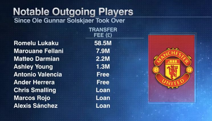 ManUtd-Outgoing-Players