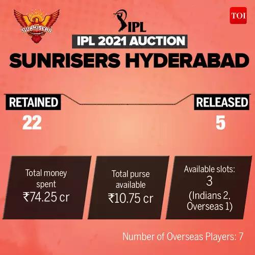 SRH_IPL-Auction