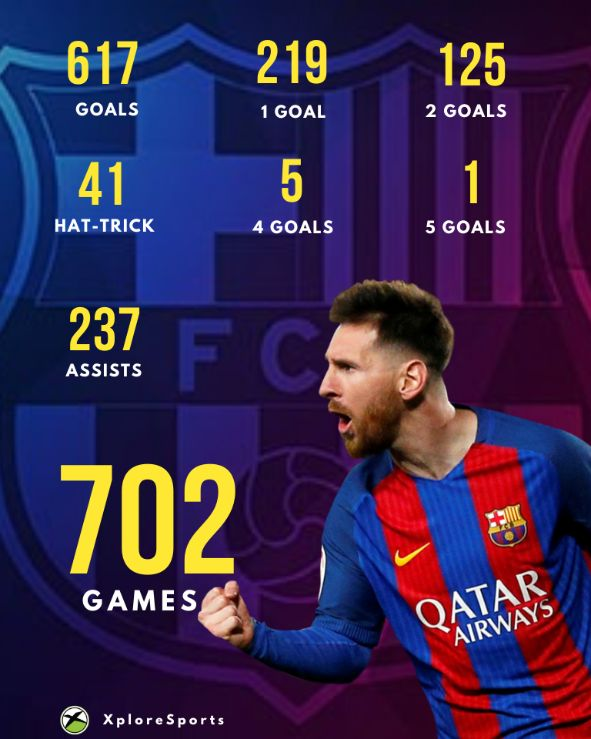 Messi-Goal-Record
