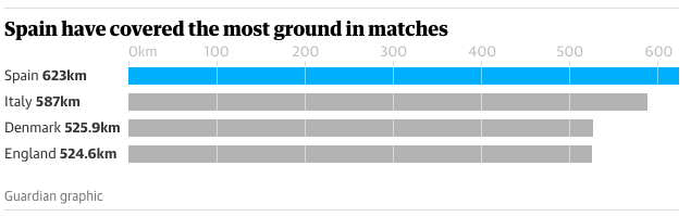 Euro2020-Semifinals-Covered most ground